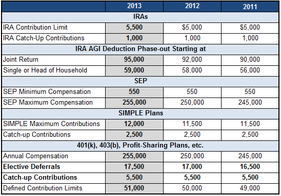 2013 401K, IRA, Sep IRA Plan Limits