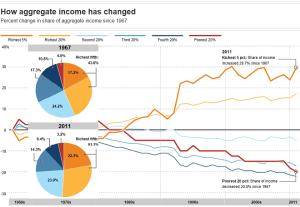 richest pct income change