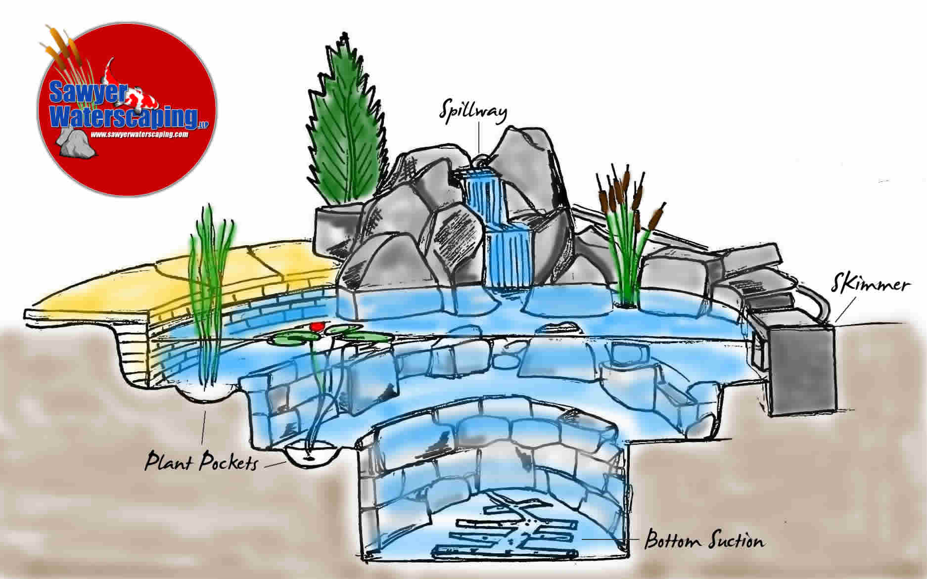 What is the big deal about a pond anyway for Pond filtration system diagram