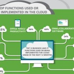 Powering the Internet: How Cloud Technology Is Used In Today's Web Applications