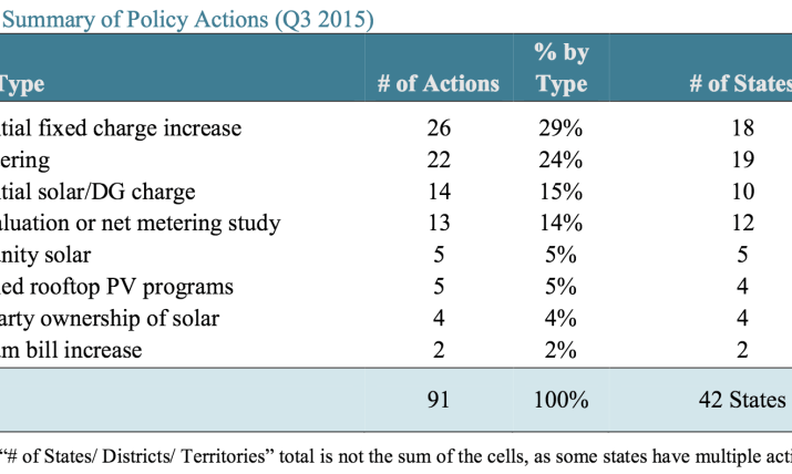 NC_Center_Q3_Solar_Policy_Table