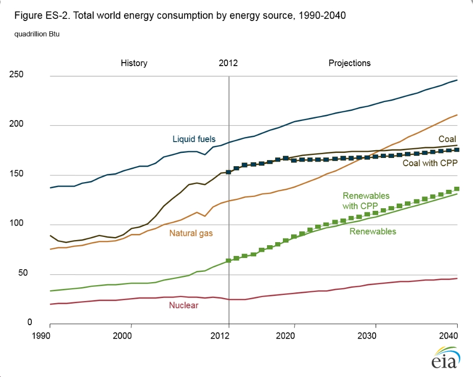 New EIA International Energy Outlook Has Clean Energy Growing Relatively Fast, But Still Not Fast Enough