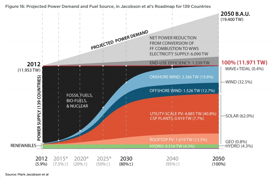 """New Report: To Avoid Climate Disaster, """"No new fossil fuel extraction or transportation infrastructure should be built worldwide."""""""