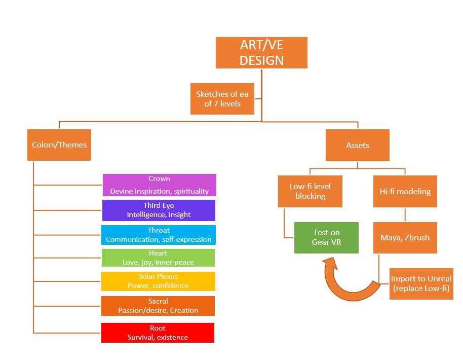 Art/Virtual Environment Design flowchart