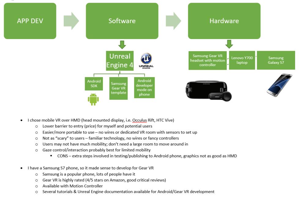 App Development flowchart