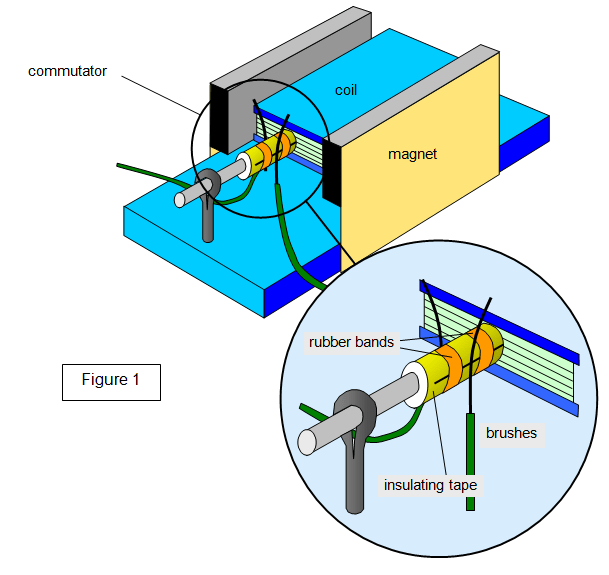 t the following diagram shows a simple model electric motor that you rh smdqueen co
