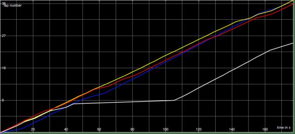 Race Graph SF1 B Final