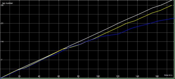 MSSC B Final Race Graph