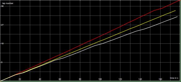 SF1 B Final Race Graph