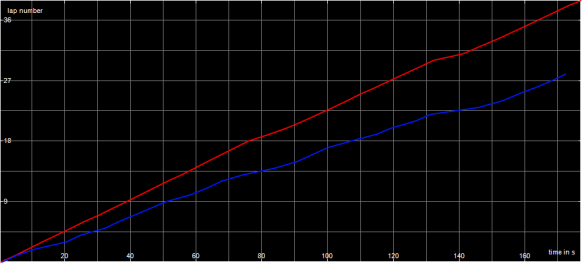 Race Graph Super F1 C Final