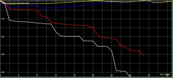 Race Graph MSCC A Final
