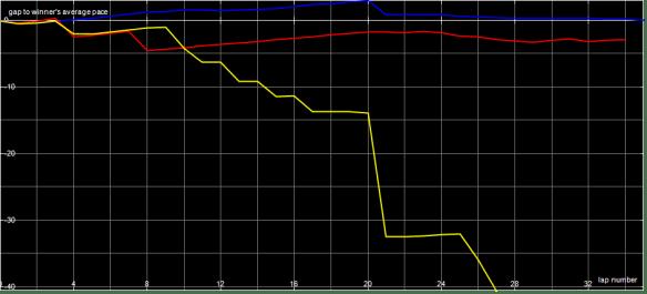 race-graph-f1-b-final