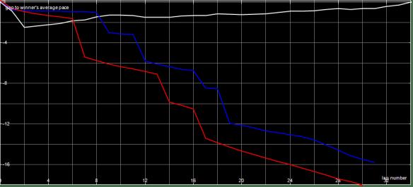race-graph-f1-a-final