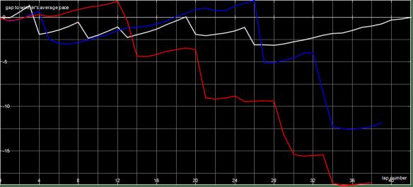 Race Graph V1 A Final