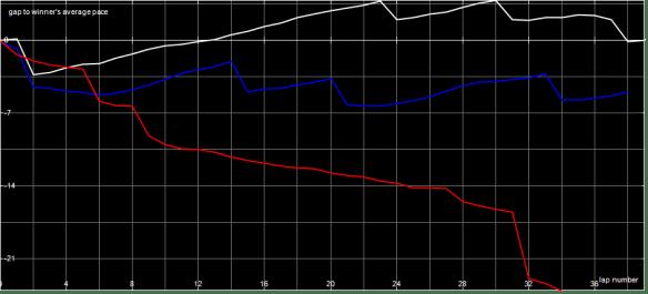 Race Graph V1 B Final