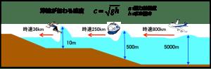 tsunami_velocity