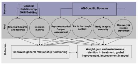 The UCAN Model