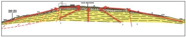 Figura 10: Effetto di sito – Amplificazione per effetti morfologici