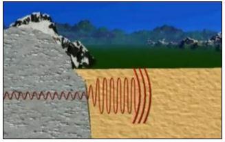 Figura 8: Effetto di sito – Aumento ampiezza d'onda