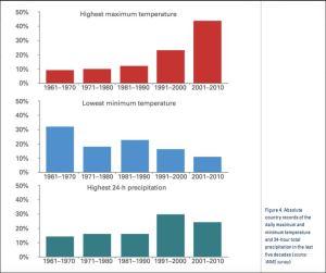 Frequenza dei fenomeni meteo estremi negli ultimi 50 anni (WMO 1119)