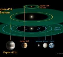 Il telescopio spaziale Kepler e la Terra Gemella