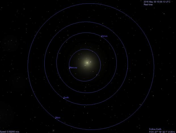 Le orbite e le posizioni relative dei pianeti interni a fine maggio 2016