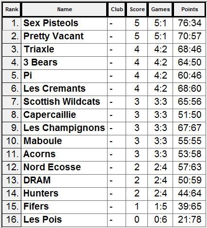 Grand Prix 3 results
