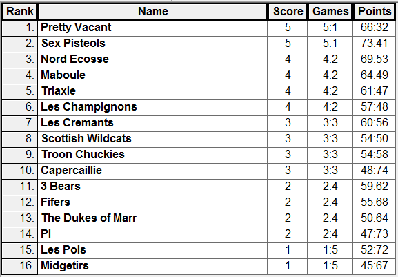GP1 Results