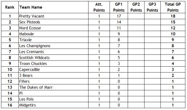 GP1 Standings