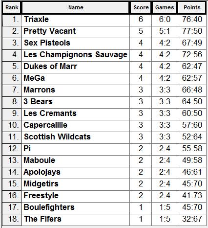 Grand Prix 2 Result