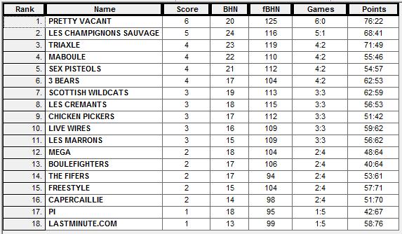 GP3 Result