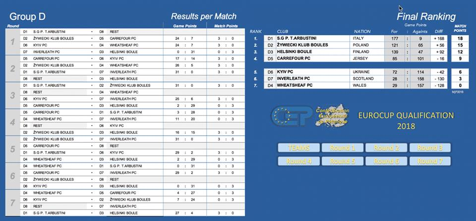 EuroCup Qualifying Round Group D Results