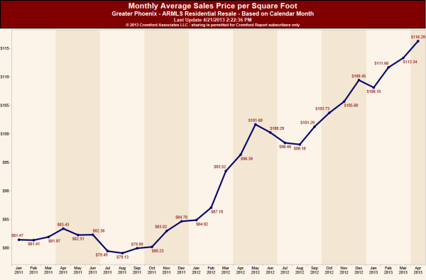 Monthly Average Sales Price per Square Foot