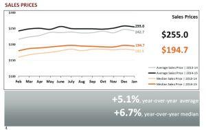 2015 Phoenix Sales Prices