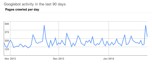 client S Google crawl trends January 2014