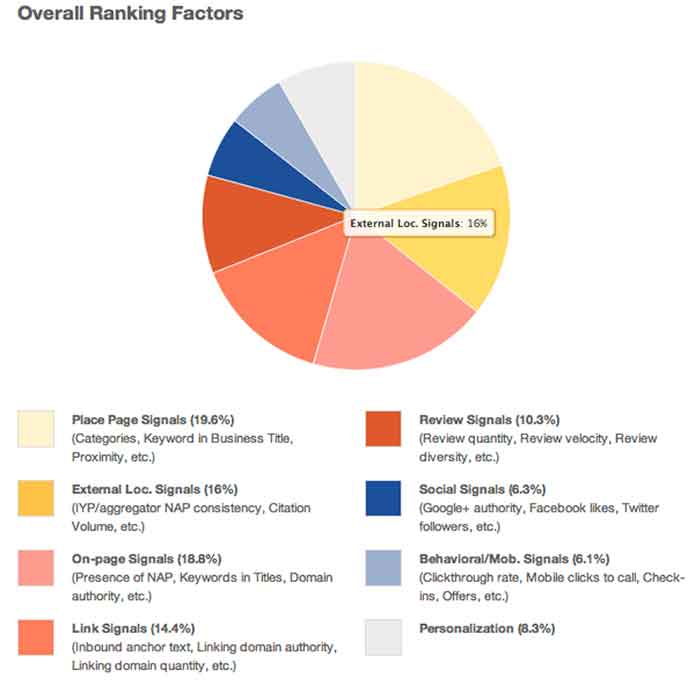 Overall Ranking Factors Chart Image - Search Influence