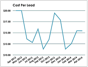 Plastic Surgery Case Study - Cost Per Lead Graph - Search Influence