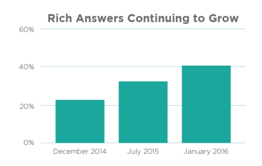 Rich Answers Continuing to Grow