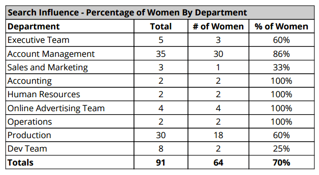 Woman In Tech By Department Image