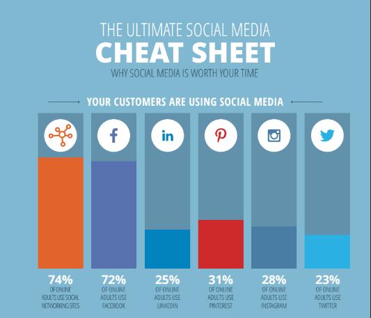 The Ultimate Social Media Cheat Sheet