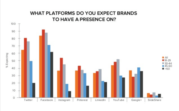 Hubspot Facebook Survey