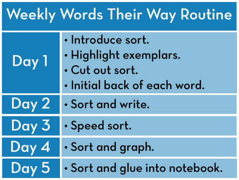 A Teacher's Guide to Words Their Way / Weekly Routine
