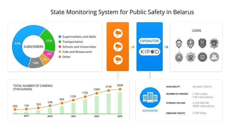 Kipod cloud introduces State Monitoring System for Public Safety