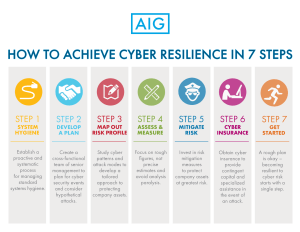 steps-to-cyber-resilience-final