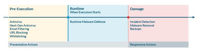 Malware Lifecycle Chart