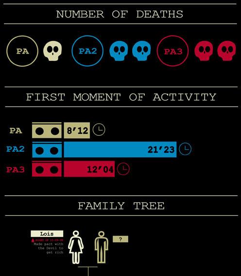 inforgrafico-atividade-paranormal