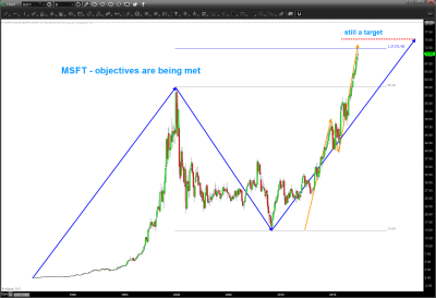 Microsoft Stock (MSFT) Near Major Trading Price Objective - See It Market