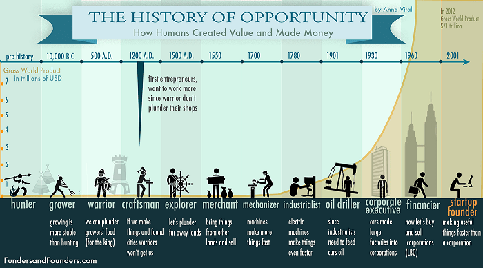 the-history-of-entrepreneurship