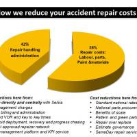How we reduce your accident repair costs