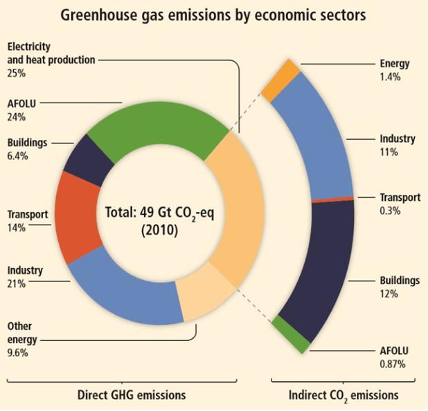 grafico-emissioni